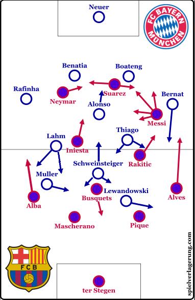 4-1-2-1-2 base position shape for Bayern. 4-3-3 for Barcelona.