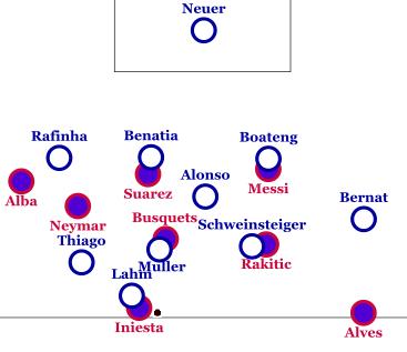 Tight marking from Bayern.