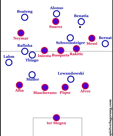 Bayern's early build-up. Emphasis on the right-hand side.