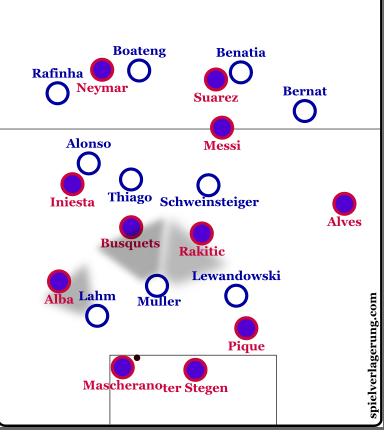 High press from Bayern.