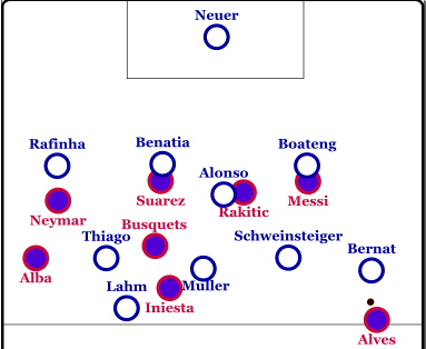 Bayern's centre backs are stretched.
