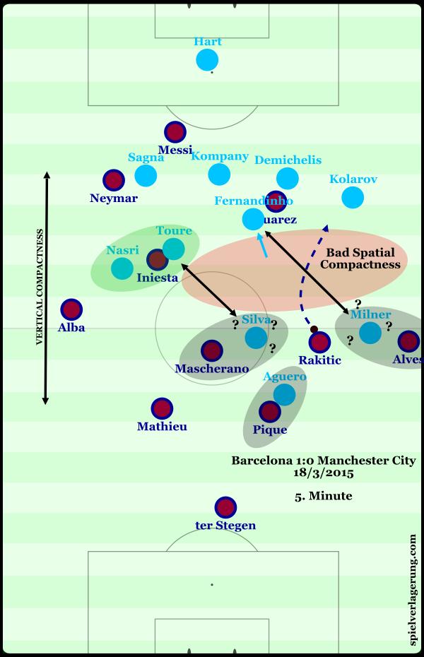 Схема матча «Манчестер Сити»