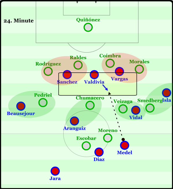 An example from the 24th minute in which Chile worked to facilitate the vertical pass from Medel.
