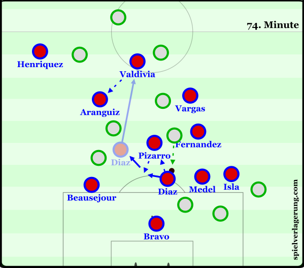 In a game of 5 goals, the highlight was an interception, followed by a small combination between David Pizarro and Marcelo Diaz to exploit the counterpress attempted by Bolivia.