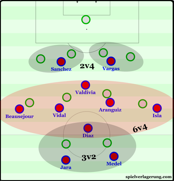 The effect of the two forwards occupying the 4 defenders.