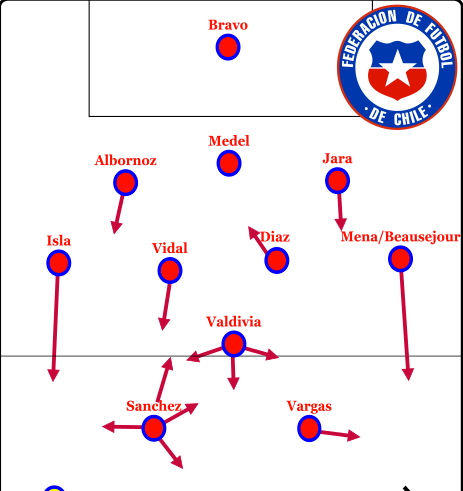 chile possible lineup 2