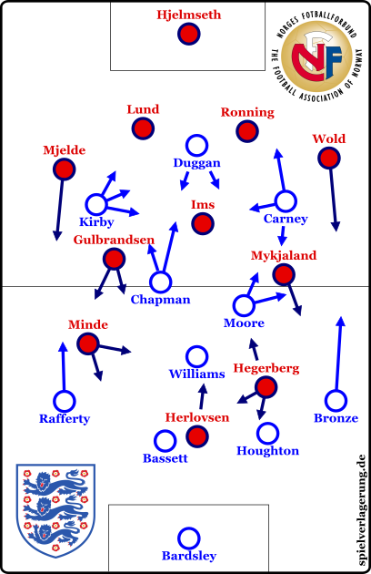The starting formations in England's 2:1 victory.