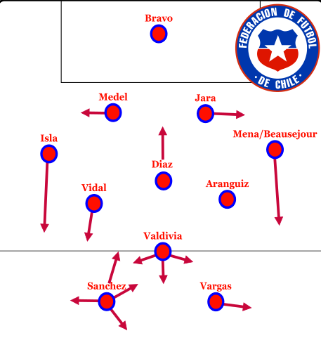 probably chile lineup 1