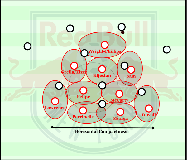 RBNY's compact 4-2-3-1.