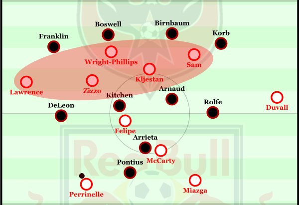 RBNY overloading the space between DC's defence and midfield.