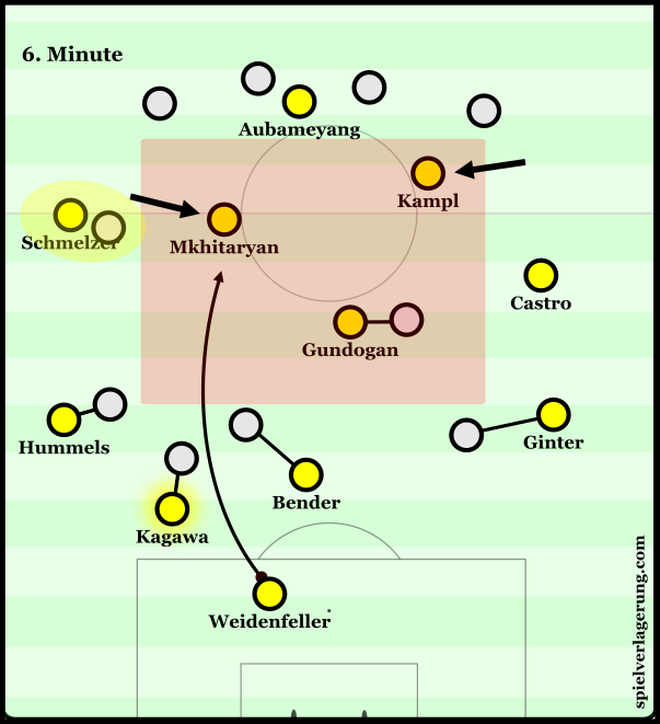 An image from the 6th minute of the first leg where Weidenfeller broke ODD BK's press.