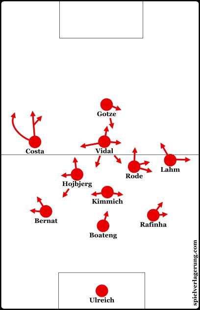 Bayern's starting formation against AC Milan.