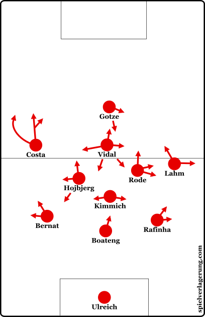 Bayern's starting formation against AC Milan.