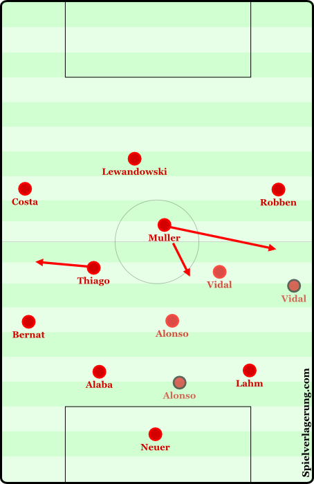 The fluid positional structure from Bayern - largely dependent on movement from Vidal and Alonso