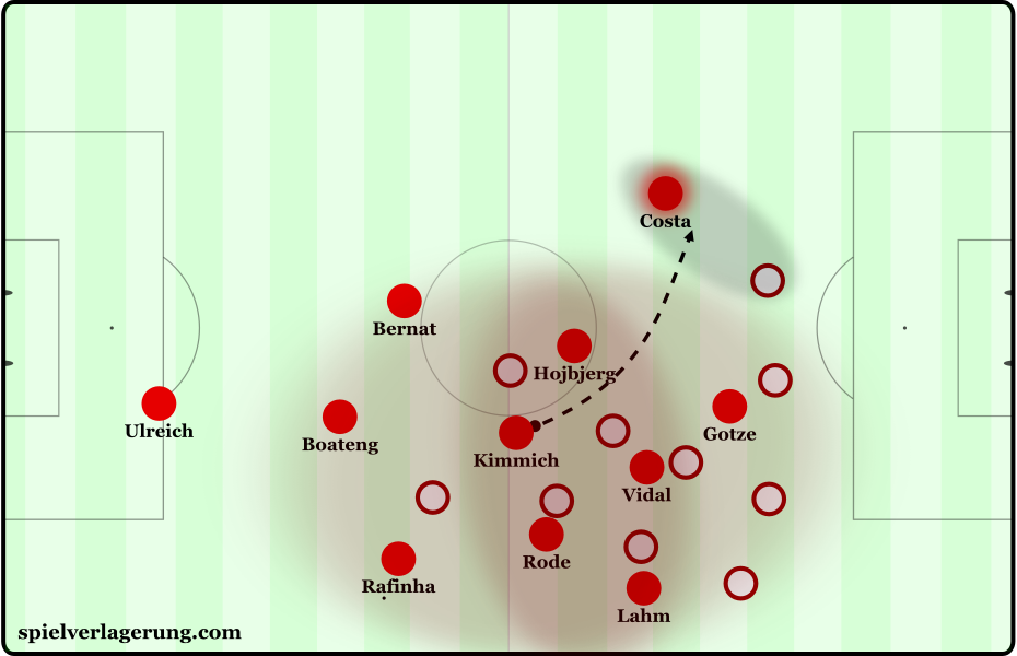 Building down the right to expose Costa's under-loaded left side.