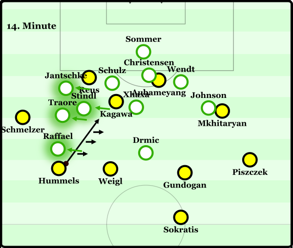 The diagonal pass contrasting in the directions of the movements of the local BMG defenders.