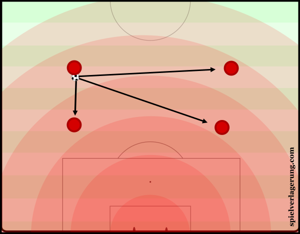 A goal-oriented analysis on the angles of passing.