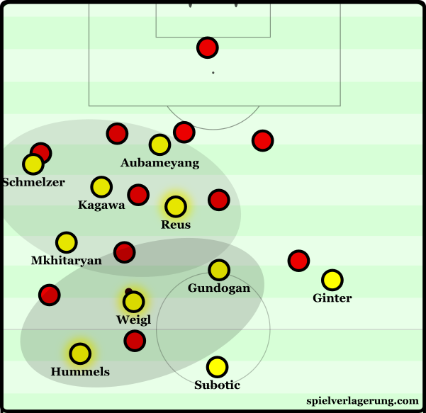 Dortmund's tactic to overload the left half-space and parts of the wing space.