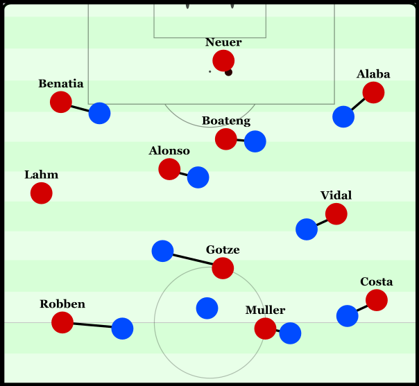 Hoffenheim's man-marking during deep Bayern possession.