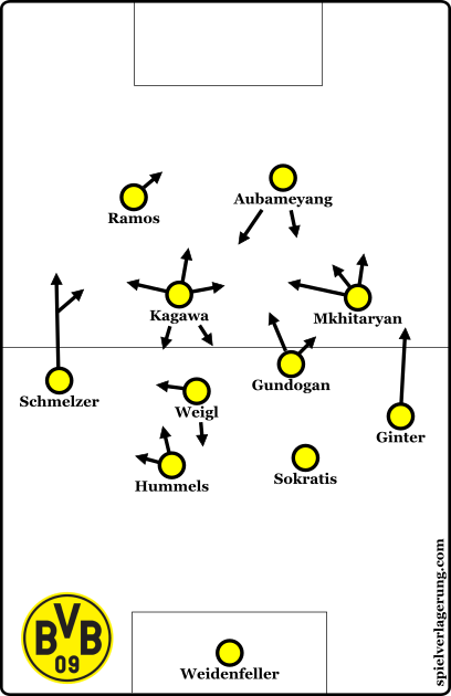 Dortmund's new shape later in the second half.