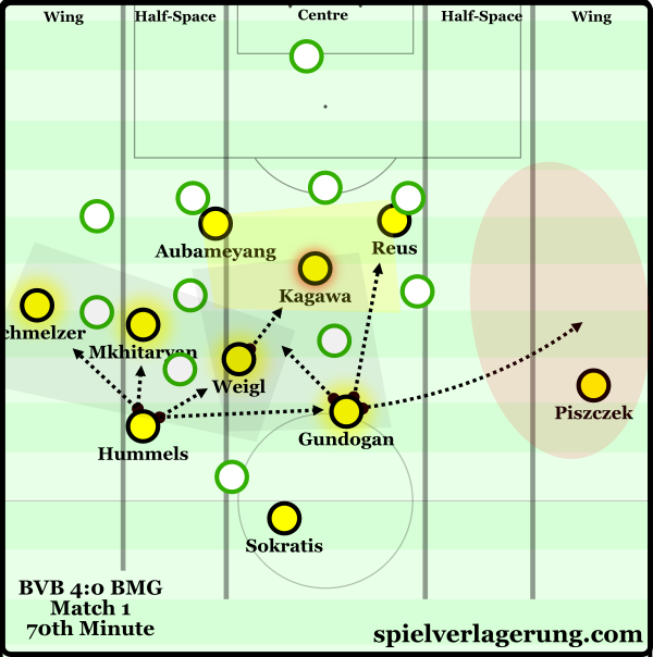 From the left half-space with their strong structure, Dortmund can effectively access most spaces on the pitch.
