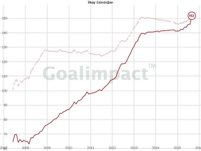 Upon return from injury, Gundogan has been excellent.