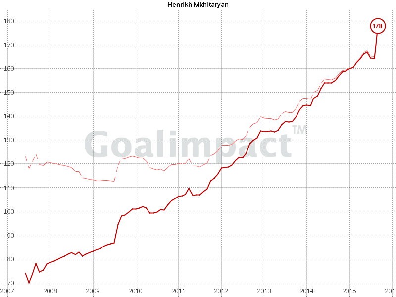 GoalImpact values Mkhitaryan as the 38th best player in the world - ahead of the likes of Hazard and Suarez
