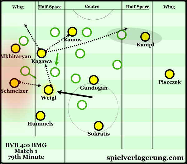 Weigl shifting to stop the isolation on the touchline.