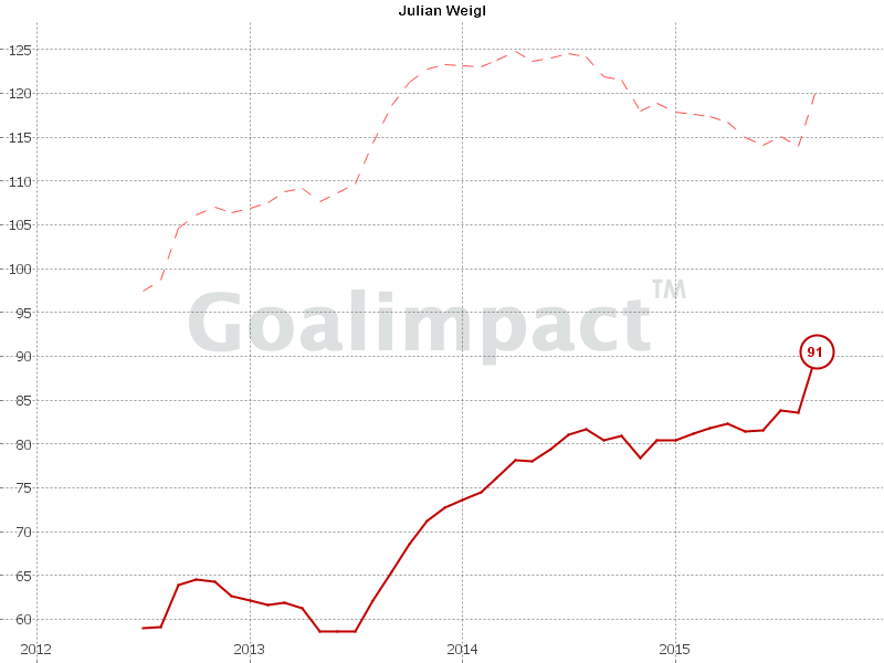 Weigl evaluation from GoalImpact - his value is set to rise dramatically upon the next update.