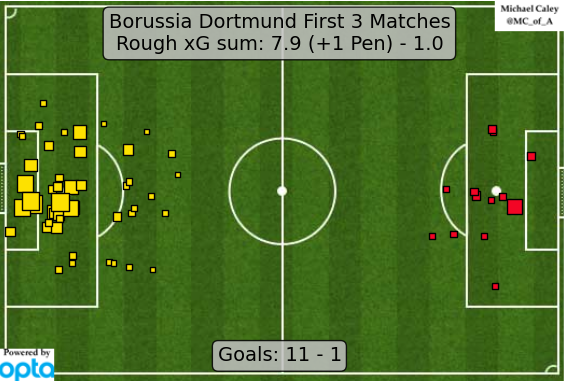A combined expected goals map from Michael Caley. Click on the image to be taken to his great twitter account.
