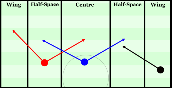 Variability in access from the half-space