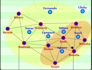 Through positional play, Bayern are connected across the structure and can easily shift the ball to the opposite flank. Click on the image for AO's analysis of Guardiola's juego de posición.