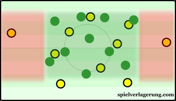 Krasnodar with a defensive block focused on the centre and half-spaces.