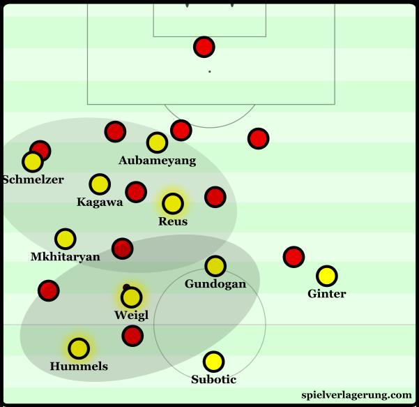 Dortmund's positional play around the left half-space.