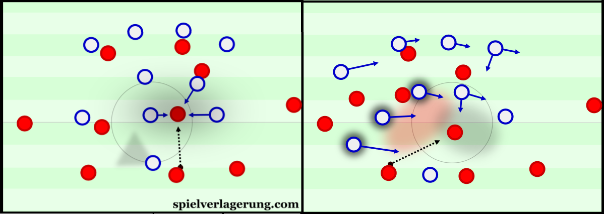 Building through a vertical pass as opposed to diagonally.