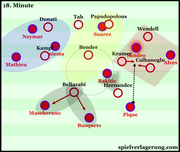 Leverkusen's trap to start a dangerous counter.