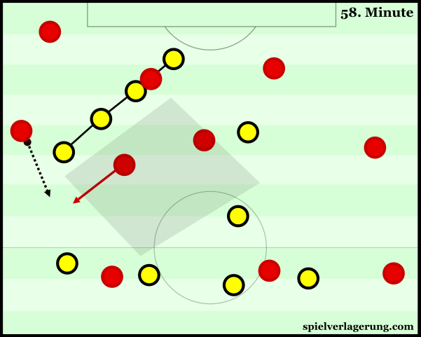 An impressive connecting-movement from Muller allows a clean wide progression.