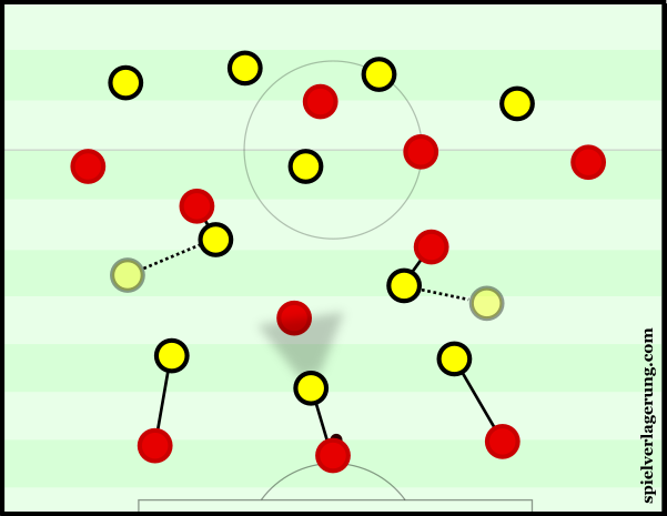 Dortmund's 4-3-3 with movements of the midfield in attempt to isolate on the wings