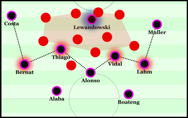 Bayern's passive positional structure within Arsenal's half.