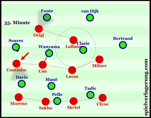 Liverpool's asymmetrical structure when defending the left.