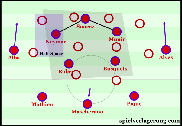 Barcelona's improved occupation of the centre following their structural shift.