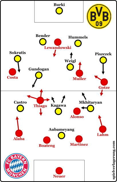 How the formations looked following Aubameyang's goal.