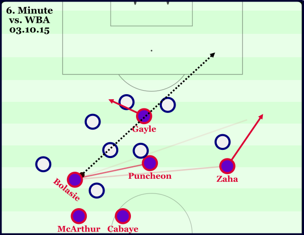 Regain possession - Zaha runs away for isolation whilst Gayle makes diagonal movement for through ball with no intentions of supporting the development of potentially a more effective route to goal.