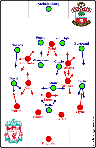The formations at the beginning of the match.