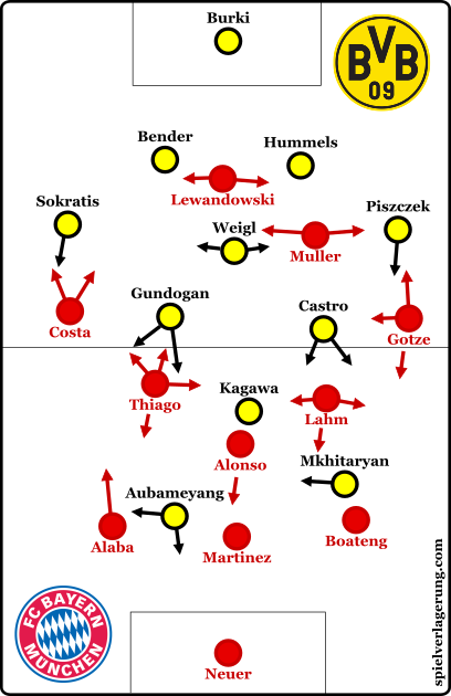 The starting formations from both teams