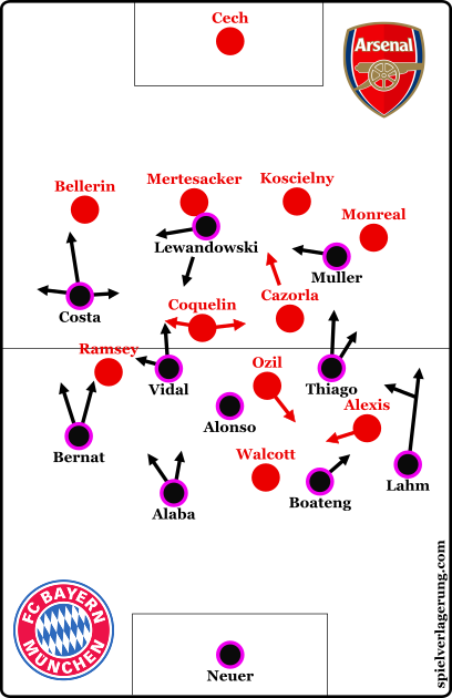 The starting formations of the two teams.