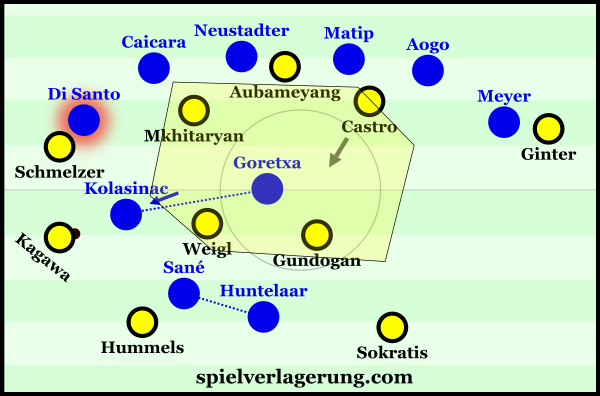 Schalke's 6-1-3 had a very open centre against Dortmund's building structure.