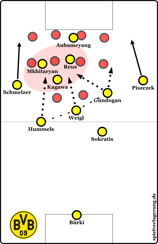 BVB lacked the 3-chain with Gundogan higher up - click on the image to be taken to MR's analysis.