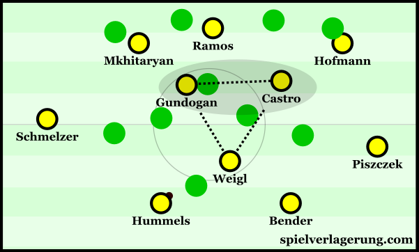 In a higher position, Gundogan was isolated at times during building.
