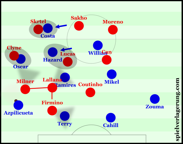 Liverpool pressed well in wide areas.